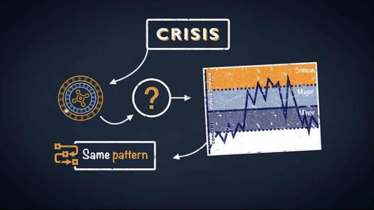 Digital learning crisis Management