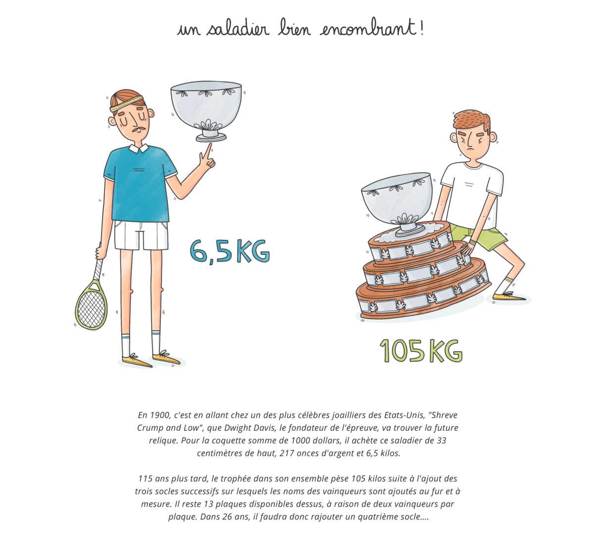 Illustration pour la Coupe Davis